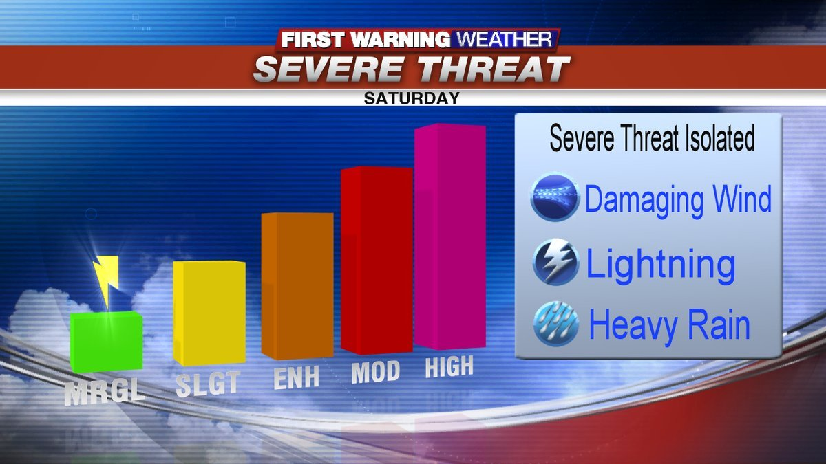 Warming up today, more humid by tomorrow