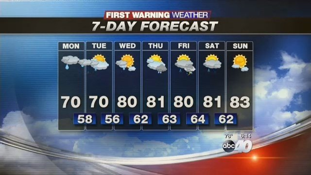 Increasing clouds with the chance for a shower tonight. A damp and cool start to the week