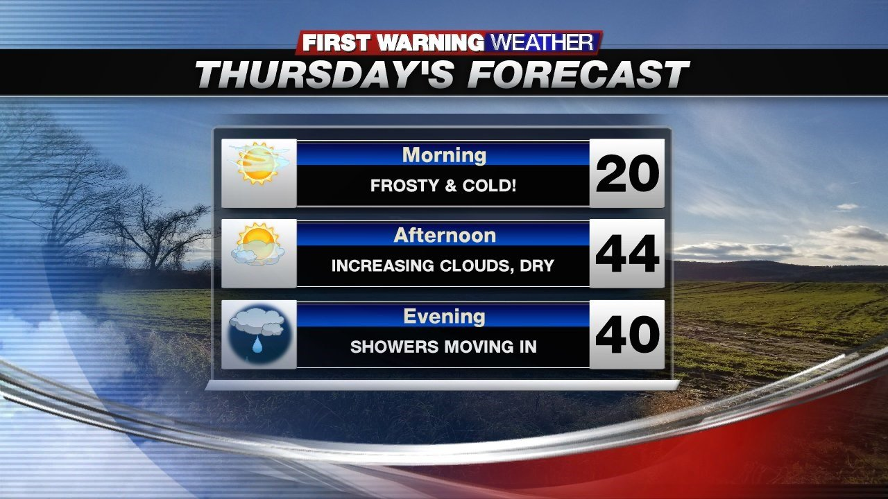 Another dry, mild day on Thursday, then a rain shower at night