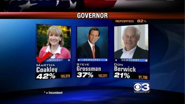 Harvard Pilgrim Health Care executive Charlie Baker wins the Mass. Republican primary for governor.