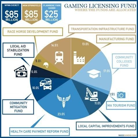 A breakdown of where the licensing funds will be allocated. (MGC)